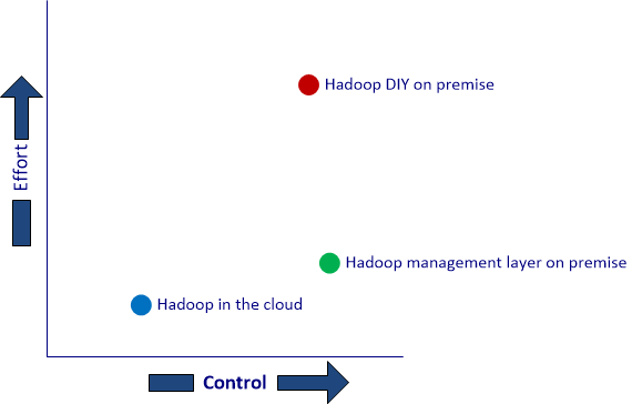 Cost vs. Effort for Hadoop management