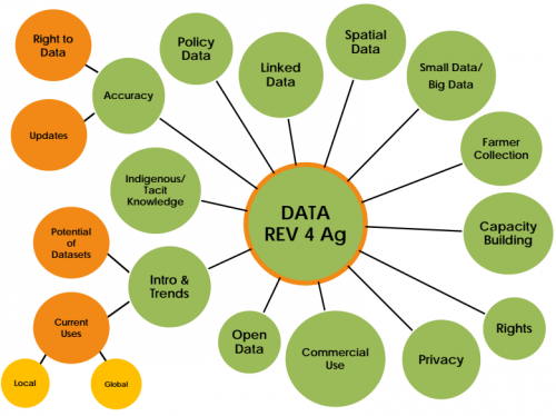 Open Data for Agriculture  and Nutrition have many aspects