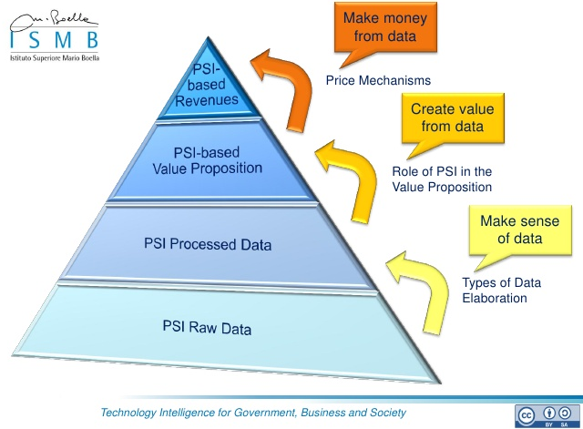 Public Sector Information data reuse: combining open data and private business to create value. Source: Enrico Ferro, Michelle Osella / Instituto Superiore Mario Boella