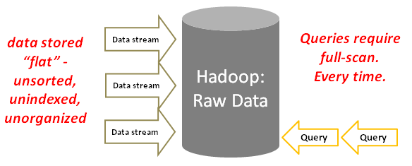 Hadoop I/O. Source: JethroData