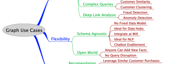 Tigergraph | Linked Data Orchestration